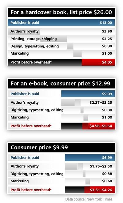 E-Book Economics